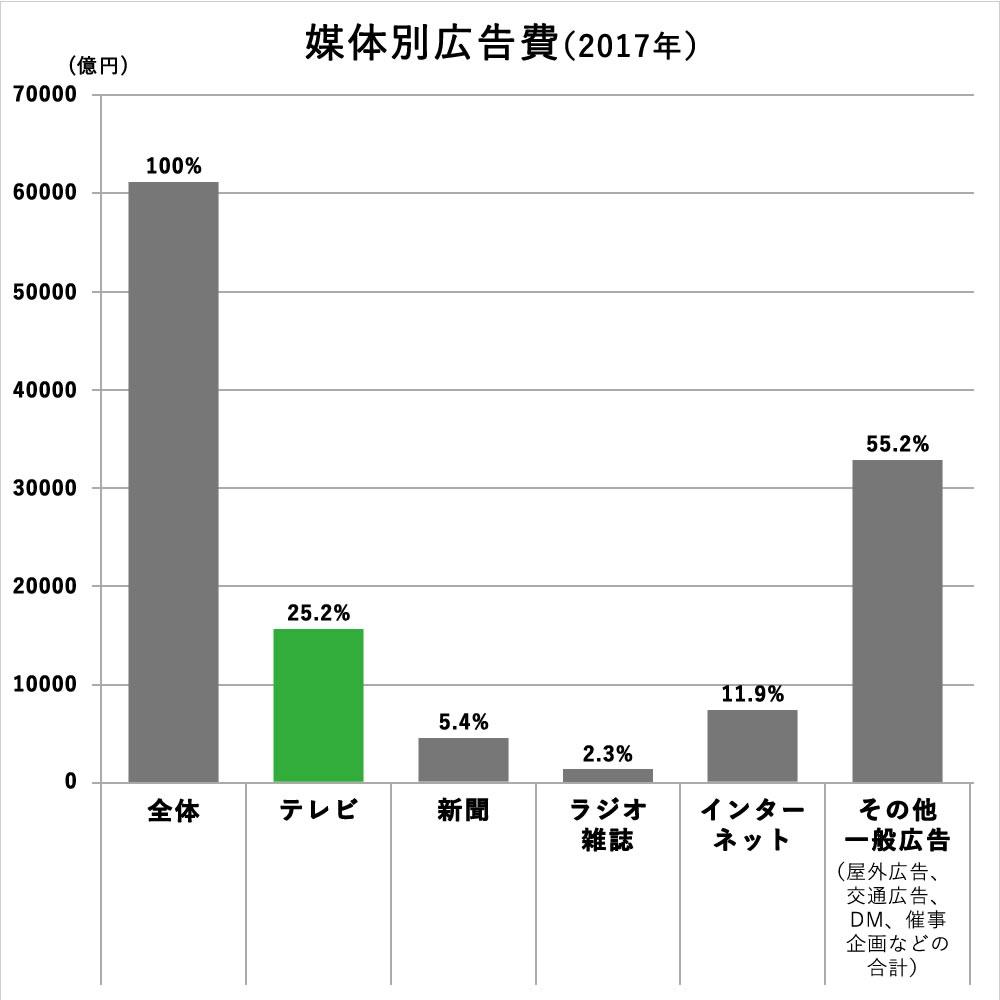 媒体別広告費(2017年)