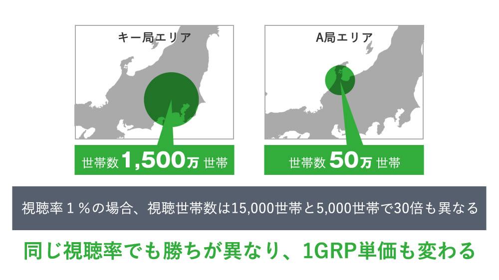 テレビ局によって異なるGRP単価